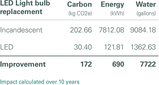 Chart of Humanscale's Lighting Carbon Footprint